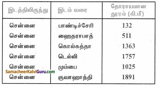 Samacheer Kalvi 4th Maths Guide Term 1 Chapter 2 எண்கள் Intext Questions 27