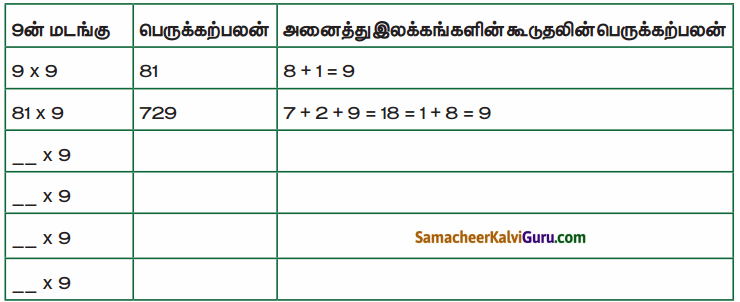 Samacheer Kalvi 4th Maths Guide Term 1 Chapter 3 அமைப்புகள் InText Questions 3