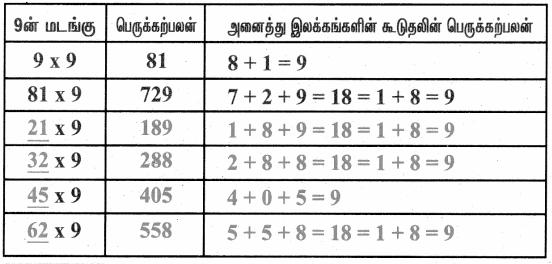 Samacheer Kalvi 4th Maths Guide Term 1 Chapter 3 அமைப்புகள் InText Questions 4