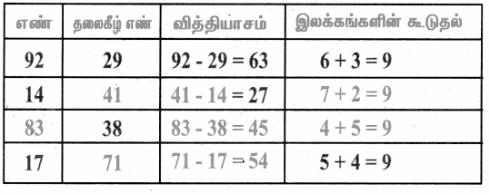 Samacheer Kalvi 4th Maths Guide Term 1 Chapter 3 அமைப்புகள் InText Questions 6