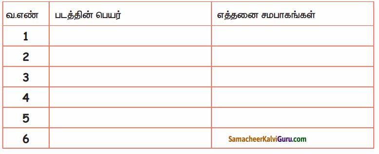 Samacheer Kalvi 4th Maths Guide Term 2 Chapter 6 பின்னங்கள் InText Questions 20