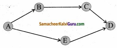 Samacheer Kalvi 4th Maths Guide Term 2 Chapter 7 தகவல் செயலாக்கம் InText Questions 1