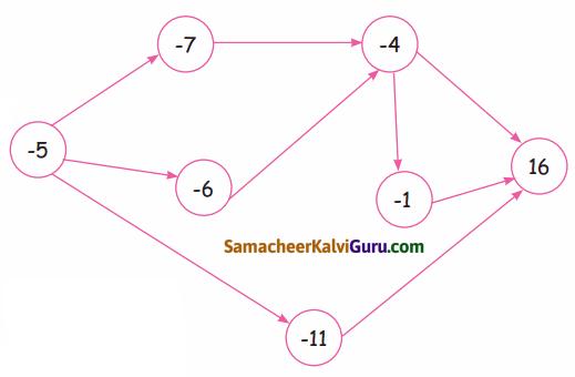Samacheer Kalvi 4th Maths Guide Term 2 Chapter 7 தகவல் செயலாக்கம் InText Questions 2