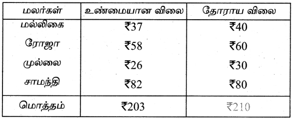Samacheer Kalvi 4th Maths Guide Term 3 Chapter 5 பணம் Ex 5.5 4