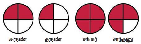 Samacheer Kalvi 4th Maths Guide Term 3 Chapter 6 பின்னங்கள் Intext Questions 5