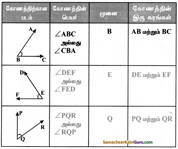 Samacheer Kalvi 5th Maths Guide Term 1 Chapter 1 வடிவியல் InText Questions 18