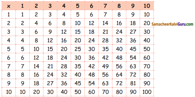 Samacheer Kalvi 5th Maths Guide Term 1 Chapter 3 அமைப்புகள் InText Questions 7