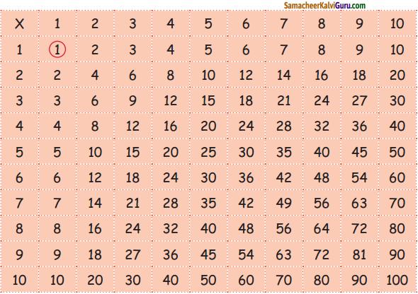 Samacheer Kalvi 5th Maths Guide Term 2 Chapter 2 எண்கள் In Text Questions 5