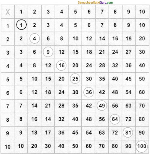 Samacheer Kalvi 5th Maths Guide Term 2 Chapter 2 எண்கள் In Text Questions 6