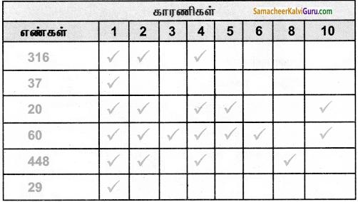 Samacheer Kalvi 5th Maths Guide Term 2 Chapter 2 எண்கள் InText Questions 8