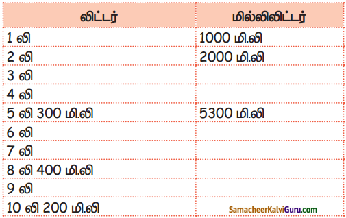 Samacheer Kalvi 5th Maths Guide Term 2 Chapter 4 நிறுத்தல் அளவை InText Questions 24