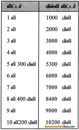 Samacheer Kalvi 5th Maths Guide Term 2 Chapter 4 நிறுத்தல் அளவை InText Questions 25