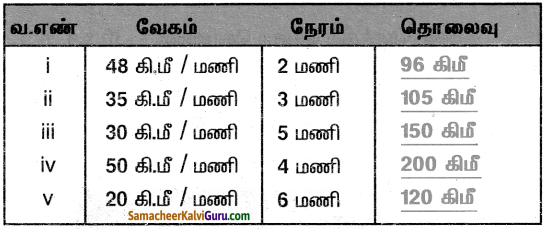 Samacheer Kalvi 5th Maths Guide Term 2 Chapter 5 இடைகருத்து Ex 5.1 2
