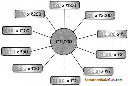 Samacheer Kalvi 5th Maths Guide Term 3 Chapter 5 பணம் InText Questions 4