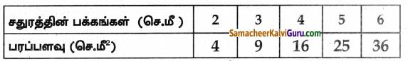 Samacheer Kalvi 8th Maths Guide Chapter 3 இயற்கணிதம் Ex 3.10 2