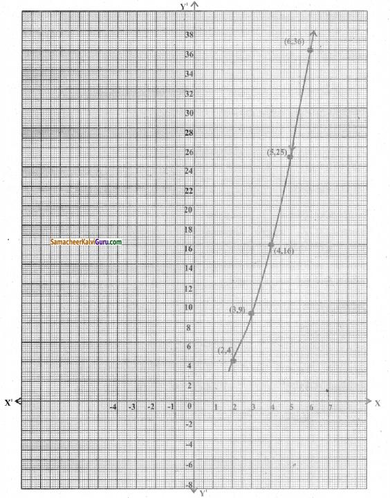 Samacheer Kalvi 8th Maths Guide Chapter 3 இயற்கணிதம் Ex 3.10 3