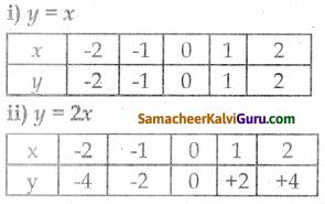 Samacheer Kalvi 8th Maths Guide Chapter 3 இயற்கணிதம் Ex 3.10 5