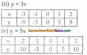 Samacheer Kalvi 8th Maths Guide Chapter 3 இயற்கணிதம் Ex 3.10 6