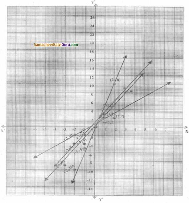 Samacheer Kalvi 8th Maths Guide Chapter 3 இயற்கணிதம் Ex 3.10 7