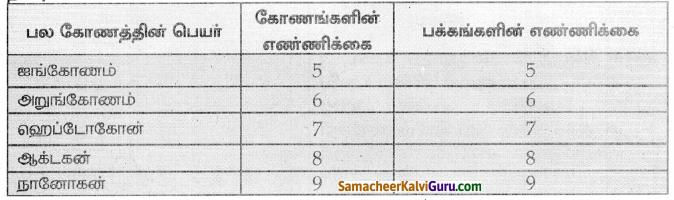 Samacheer Kalvi 8th Maths Guide Chapter 3 இயற்கணிதம் Ex 3.10 9