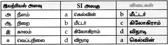 Samacheer Kalvi 9th Science Guide Chapter 1 அளவீடு 1
