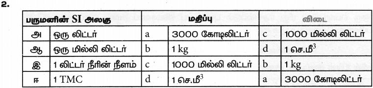 Samacheer Kalvi 9th Science Guide Chapter 1 அளவீடு 9