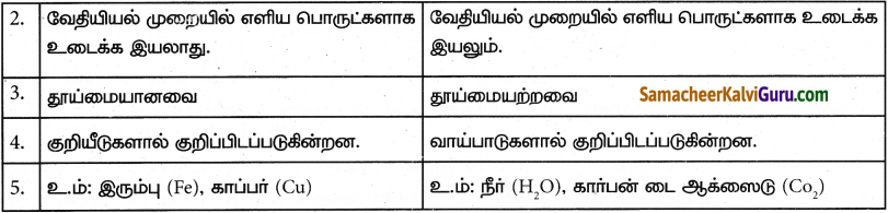 Samacheer Kalvi 9th Science Guide Chapter 10 நம்மைச் சுற்றியுள்ள பொருட்கள் 13