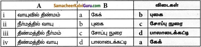 Samacheer Kalvi 9th Science Guide Chapter 10 நம்மைச் சுற்றியுள்ள பொருட்கள் 14