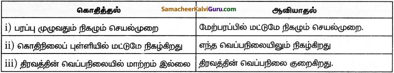 Samacheer Kalvi 9th Science Guide Chapter 10 நம்மைச் சுற்றியுள்ள பொருட்கள் 15