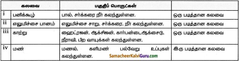 Samacheer Kalvi 9th Science Guide Chapter 10 நம்மைச் சுற்றியுள்ள பொருட்கள் 2