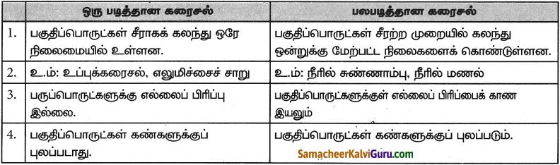 Samacheer Kalvi 9th Science Guide Chapter 10 நம்மைச் சுற்றியுள்ள பொருட்கள் 3