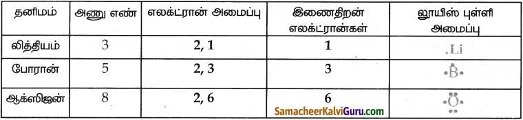 Samacheer Kalvi 9th Science Guide Chapter 13 வேதிப்பிணைப்பு 1