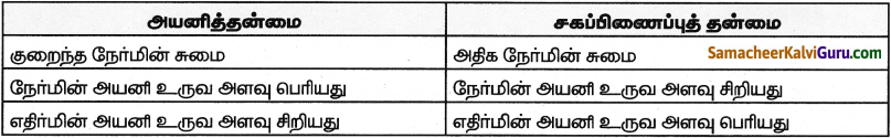Samacheer Kalvi 9th Science Guide Chapter 13 வேதிப்பிணைப்பு 10
