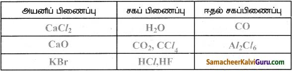 Samacheer Kalvi 9th Science Guide Chapter 13 வேதிப்பிணைப்பு 4