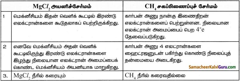 Samacheer Kalvi 9th Science Guide Chapter 13 வேதிப்பிணைப்பு 6