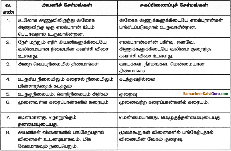 Samacheer Kalvi 9th Science Guide Chapter 13 வேதிப்பிணைப்பு 7