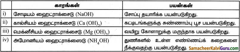 Samacheer Kalvi 9th Science Guide Chapter 14 அமிலங்கள், காரங்கள் மற்றும் உப்புகள் 5