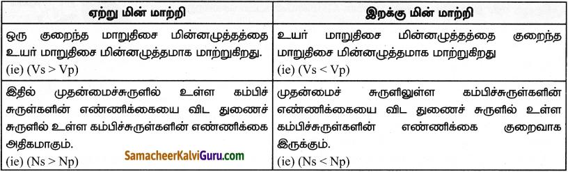 Samacheer Kalvi 9th Science Guide Chapter 5 காந்தவியல் மற்றும் மின்காந்தவியல் 3