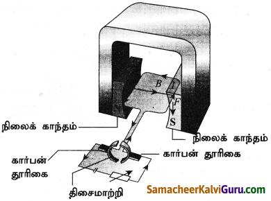 Samacheer Kalvi 9th Science Guide Chapter 5 காந்தவியல் மற்றும் மின்காந்தவியல் 4