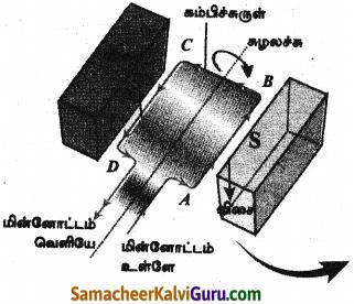 Samacheer Kalvi 9th Science Guide Chapter 5 காந்தவியல் மற்றும் மின்காந்தவியல் 5