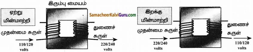 Samacheer Kalvi 9th Science Guide Chapter 5 காந்தவியல் மற்றும் மின்காந்தவியல் 6