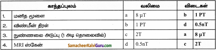 Samacheer Kalvi 9th Science Guide Chapter 5 காந்தவியல் மற்றும் மின்காந்தவியல் 8