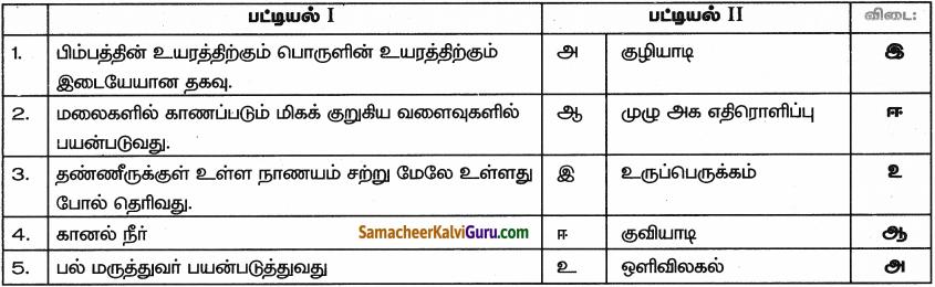 Samacheer Kalvi 9th Science Guide Chapter 6 ஒளி 1