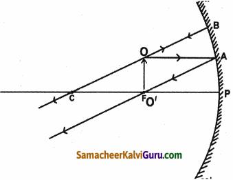 Samacheer Kalvi 9th Science Guide Chapter 6 ஒளி 12