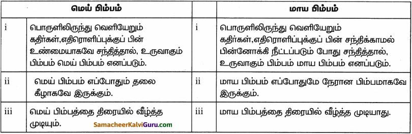 Samacheer Kalvi 9th Science Guide Chapter 6 ஒளி 13