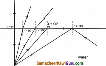 Samacheer Kalvi 9th Science Guide Chapter 6 ஒளி 14