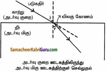 Samacheer Kalvi 9th Science Guide Chapter 6 ஒளி 15