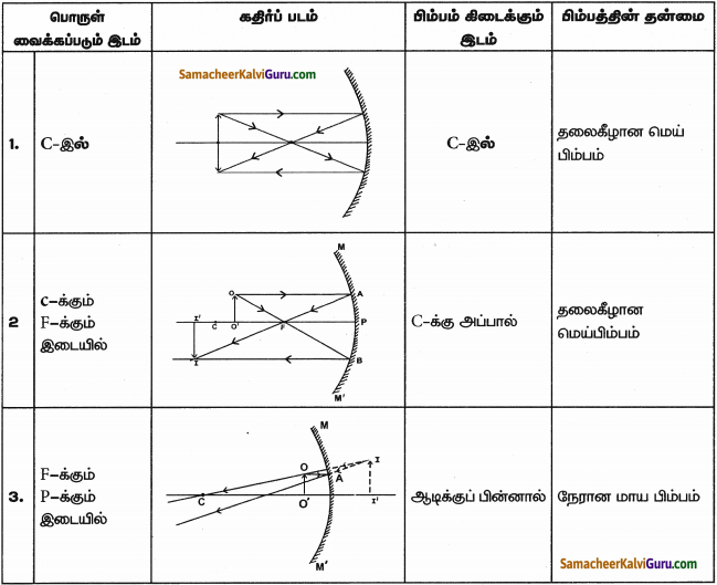 Samacheer Kalvi 9th Science Guide Chapter 6 ஒளி 5