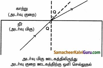 Samacheer Kalvi 9th Science Guide Chapter 6 ஒளி 7