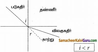 Samacheer Kalvi 9th Science Guide Chapter 6 ஒளி 9